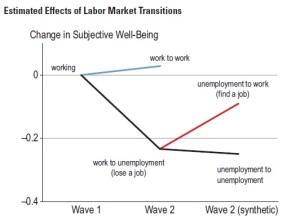 unemployment scar